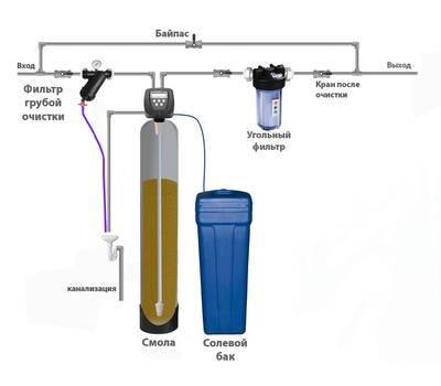 Схема удаления из воды жесткости и железа