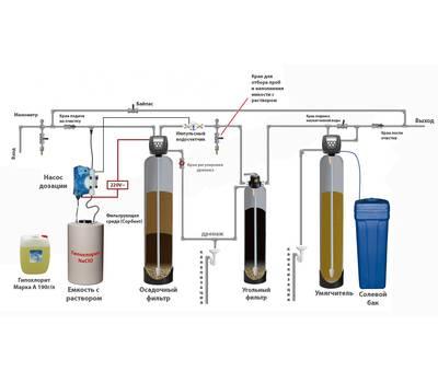 Схема умягчения воды и удаление железа открытой аерацией воздухом